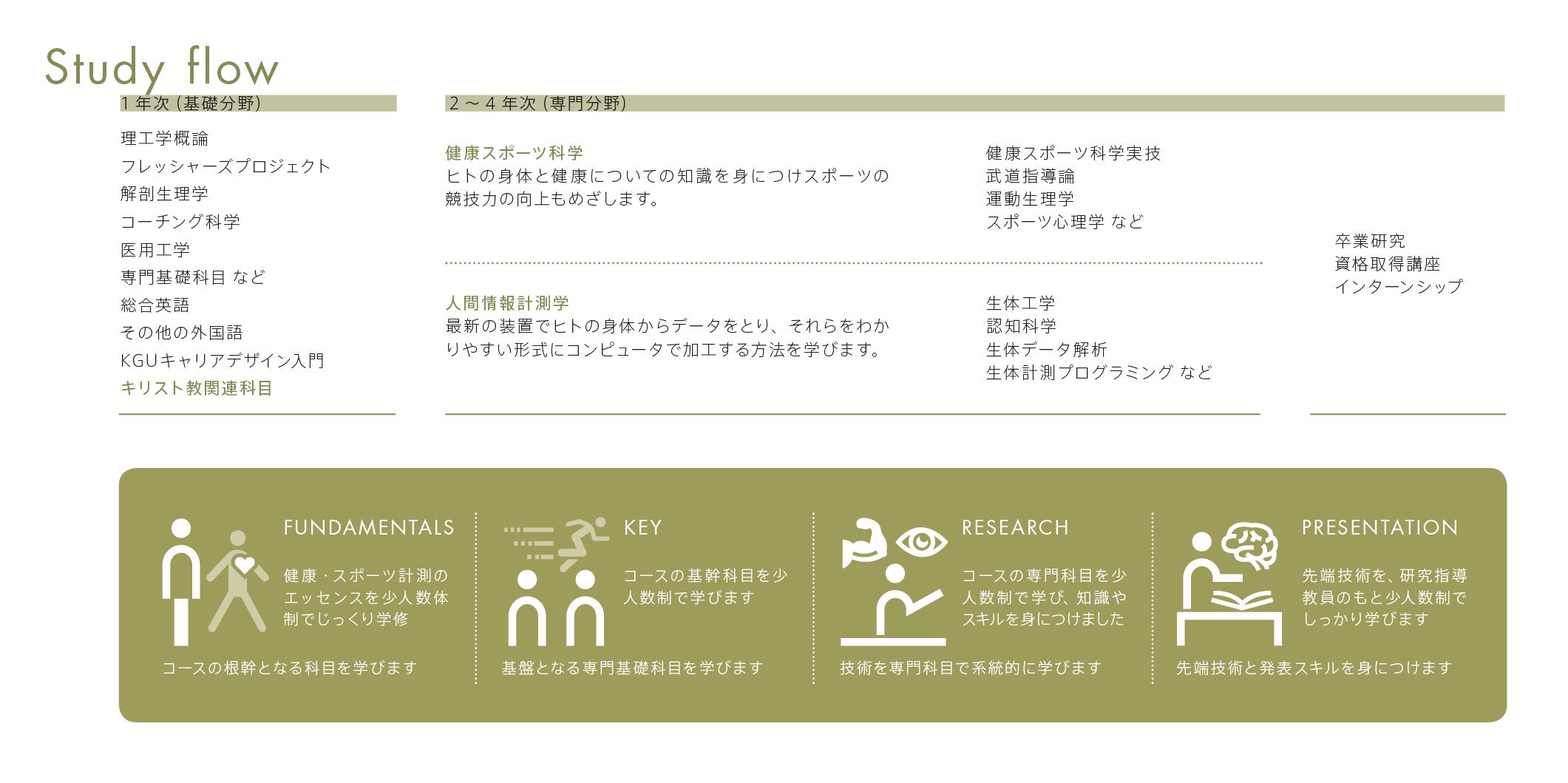 健康・スポーツ計測コース